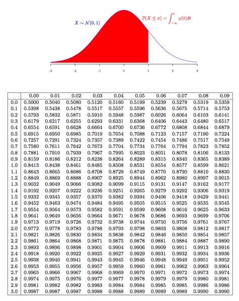 How To Use Z Table by Generating Your Own Normal Distribution Table