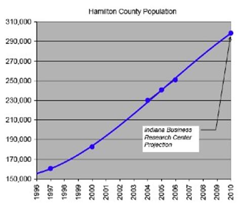 Hamilton County Indiana Property Records Hamilton County Indiana Plat Maps