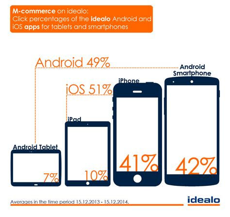 how many android users are there ios vs android which users spend more idealo press