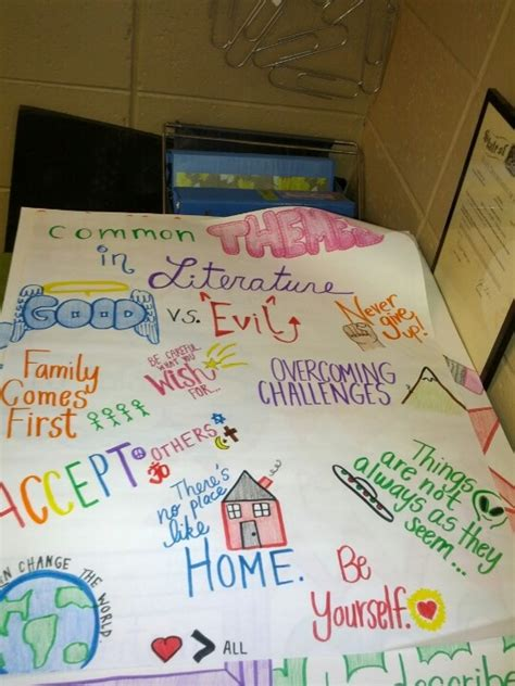 theme anchor chart definition is great common themes common themes anchor chart will use prior to essay unit
