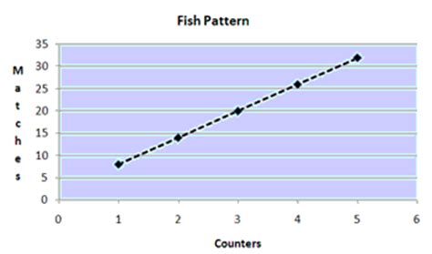 describe pattern line graph na4 9 use graphs tables and rules to describe linear