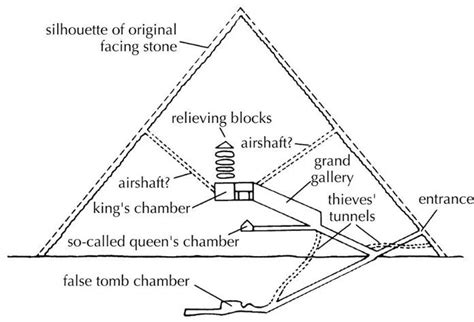 great pyramid cross section flashcards prehistoric egypt studyblue