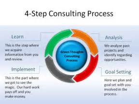 Business Process Consultant by Process Steps Related Keywords Suggestions Process Steps Keywords