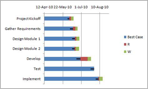 tuto diagramme de gantt excel 2010 gantt box chart an alternative to gantt chart
