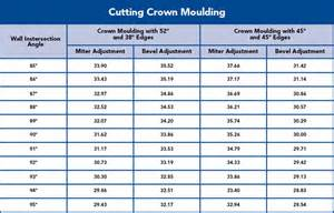 how to cut crown molding angles for kitchen cabinets how to cut crown molding flat