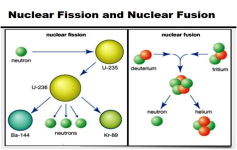 Fission Vs Fusion Nuclear Fission And Nuclear Fusion
