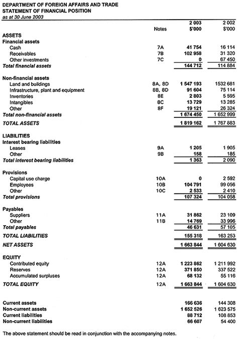 dfat annual report 2002 2003 financials statement of