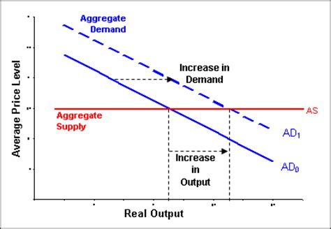 intermediate macroeconomics the keynesian model
