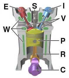 Exhaust System Design For A Four Cylinder Engine Pleuel