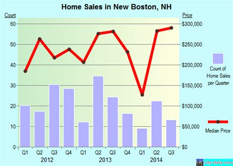 new boston new hshire nh 03070 profile population