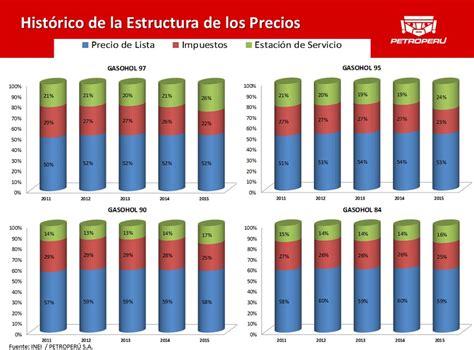aumento de precios gestin sindical petroper 250 alza del d 243 lar y aumento de ganancias de grifos