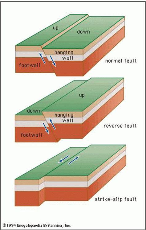 normal fault diagram ihsl rimsha rani april 2012