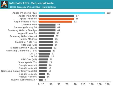 iphone  storage benchmarks chart iclarified