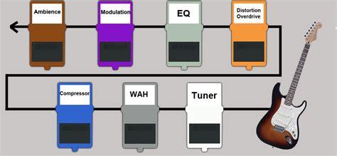 Guitar Pedal Setup Diagram