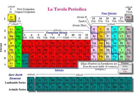 gruppi e periodi della tavola periodica la tavola periodica ppt scaricare