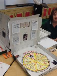 Book Report Ideas For Kids Pizza Box Biography Project No Article This May Be Fun