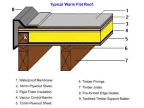 Roof Structure Stay Safe The Flat Roofs By Implementing Modern