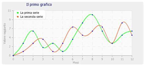 tutorial excel grafici grafici con php e la libreria pchart fabio donatantonio