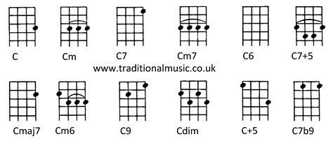 c m chord diagram cm chord ukulele ukelelechord ukulelepicnic 第14页 点力图库