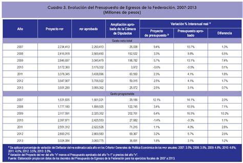gastos personales 2015 tabla de valores gastos personales 2015 tabla de valores gastos personales