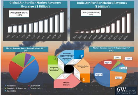 india air purifier market 2018 2024