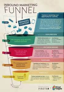 What Does It Take To Get A Small Business Loan by The Inbound Marketing Process Smart Insights Digital