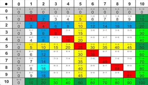 einmaleins tabelle tabellen und stellentafeln