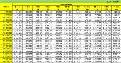 tabel pinjaman bank bri  pns smsbangking