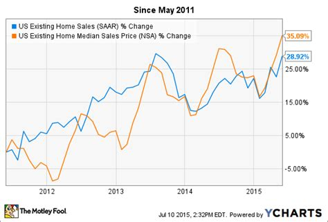 When Will The Housing Market Crash Again by Are We Entering Housing Market 2 0 The Motley Fool