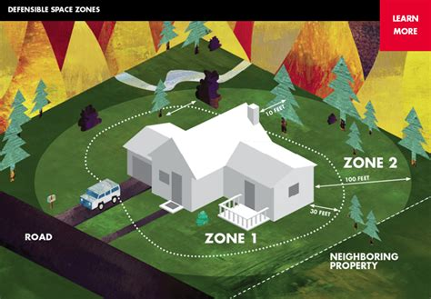 house design flame zone defensible space ready for wildfire