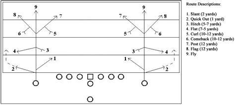 passing tree diagram for football play calling