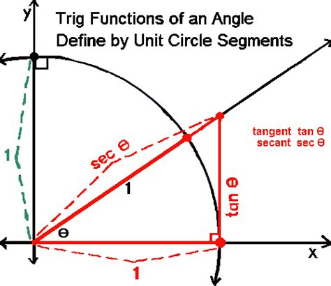 unit circle chart sin cos tan forms and templates fillable