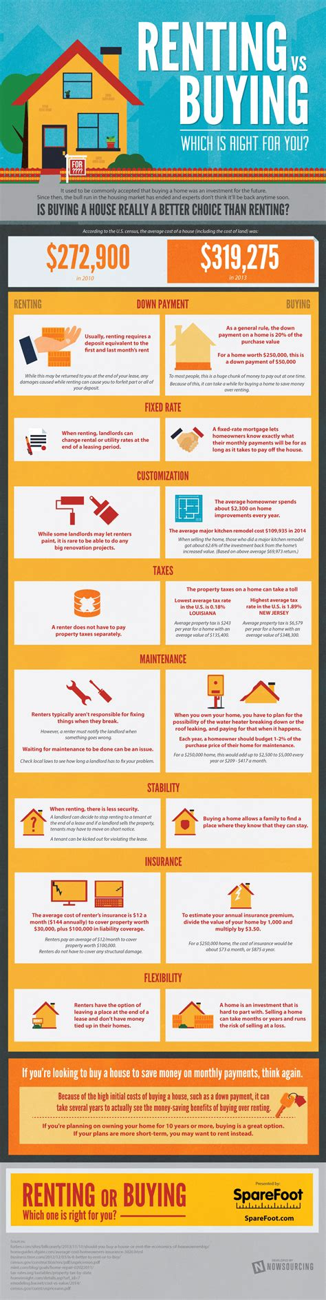 pros and cons of renting a house rent vs own which option is best for you infographic