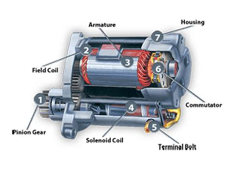 function of starter motor in engine how to tell if your starter is bad trulygeeky