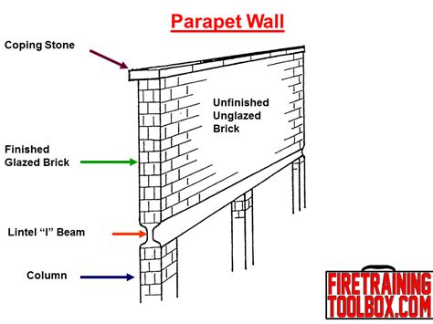 Parapet Wall in honor of captain ralph stott quot beware of parapet walls