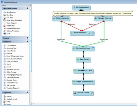 itil workflow best itil images frompo 1