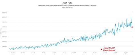 bitcoin drop bitcoin cash now commands over 20 of btc s total hashrate