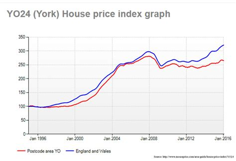 house price index house price index 28 images world housing china australia vancouver real estate news