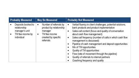 Treasury Management Sales by Setting Metrics For Treasury Management Sales Initiatives Step 2 Clarity Advantage