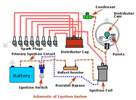 battery ignition system diagram the ignition system is divided into 2 circuits
