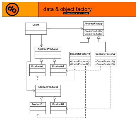 abstract factory creational software design pattern uml advanced c with exles c exle for abstract