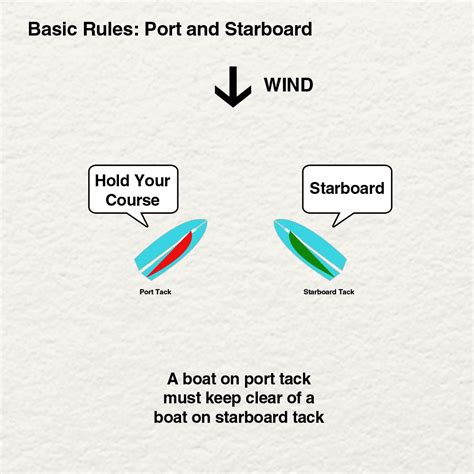 port side vs starboard racing rules of sailing basics laser xd sailing