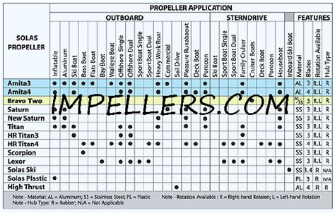 boat propeller pitch chart propeller application chart impellers