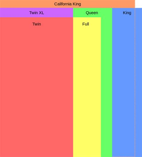 dimensions of bed sizes full bed vs queen bed difference and comparison diffen