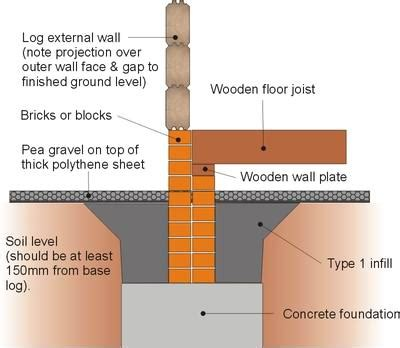 best kind of foundation log cabin foundation types which is best for you