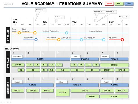 Powerpoint Agile Roadmap Template Pm Agile Pinterest Templates Project Management And Agile Feature Template