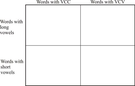 pattern making vcc long and short vowel patterns vcv and vcc ck 12 foundation