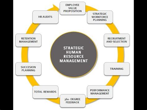 strategic hrm models youtube