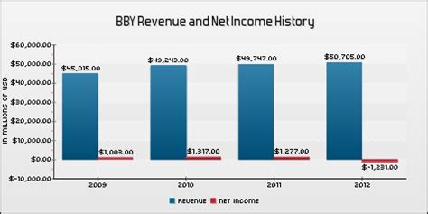 best buy historical stock prices earnings preview best buy reports on august 21 best buy
