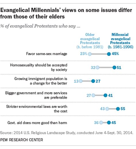 millennial views a conservative millennial s look in the age of books millennial evangelicals are conservative among peers but